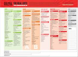 Real Meal Revolution Banting 2.0 food lists